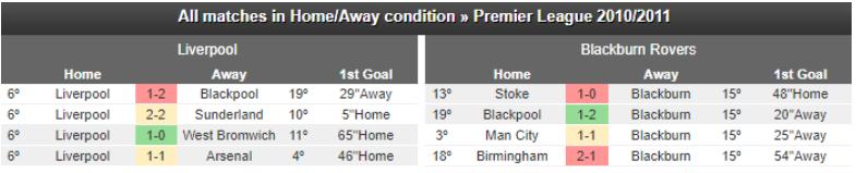 Kèo cá cược giữa Liverpool - Blackburn